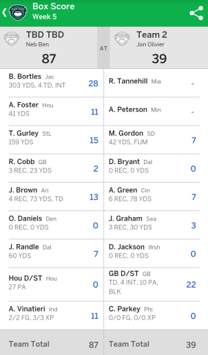 Fantasy Football Starting Lineup scores